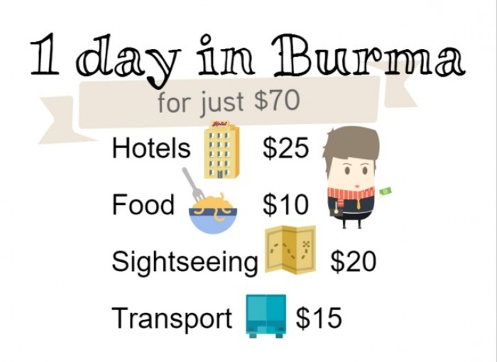 How To Spend 7 Days In Myanmar Under S 500