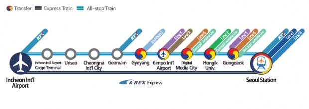 arex express line