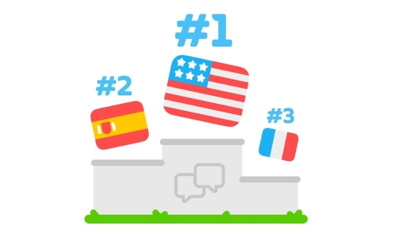 Duolingo Most Popular Languages in the World 2020