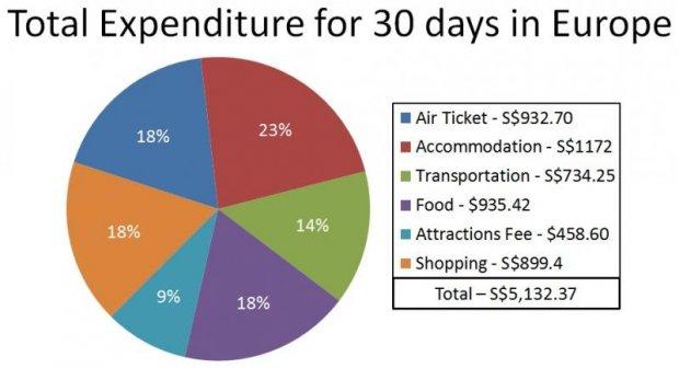 europe budget travel