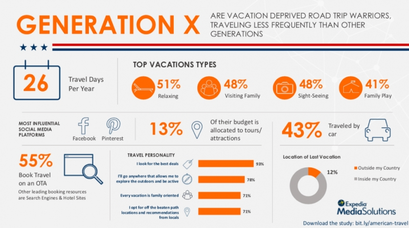 From Gen X To Gen Z: How Travel Trends Differ Across