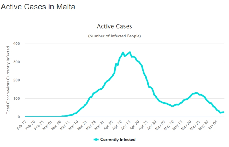 safest countries to travel to - Malta